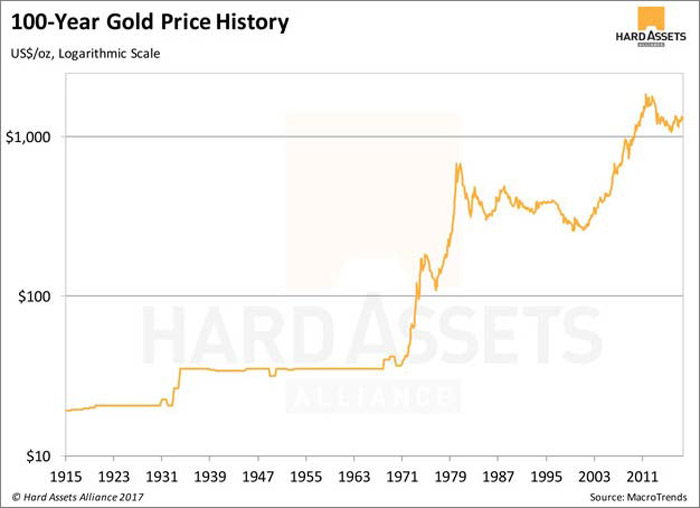 Gold Versus Bitcoin: The Pro-Gold Argument Takes Shape Gold Versus Bitcoin: The Pro-Gold Argument Takes Shape Image 1 20171117 RH ART OG